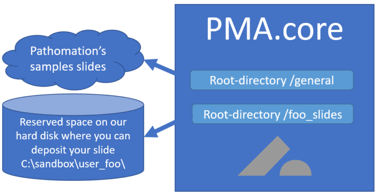 PMA.core, PMA.transfer, PMA.start interaction